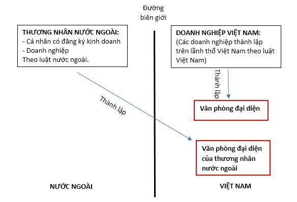 Hai loại hình văn phòng đại diện tại Việt Nam được thành lập bởi doanh nghiệp trong nước và thương nhân nước ngoài không hiện diện tại Việt Nam